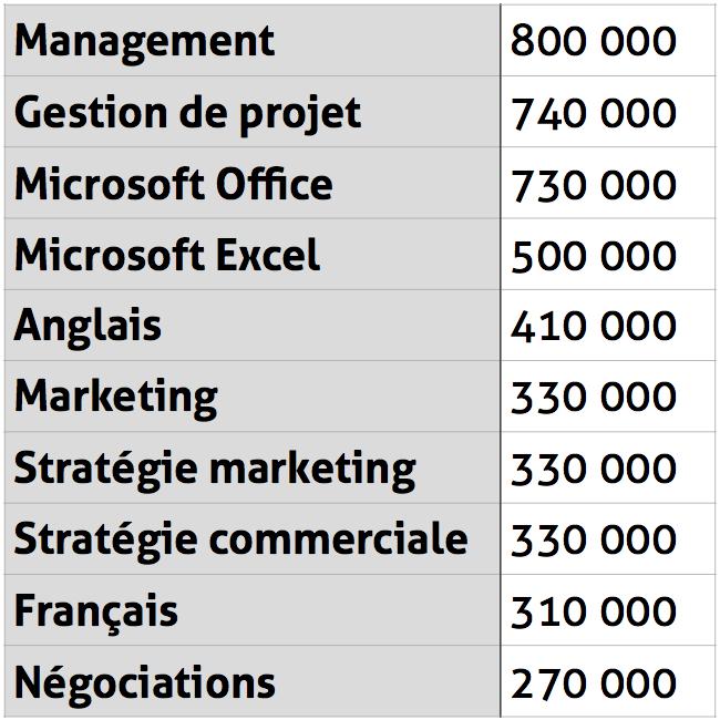 Les-Competences-Les-Plus-Repandues-Sur-LinkedIn