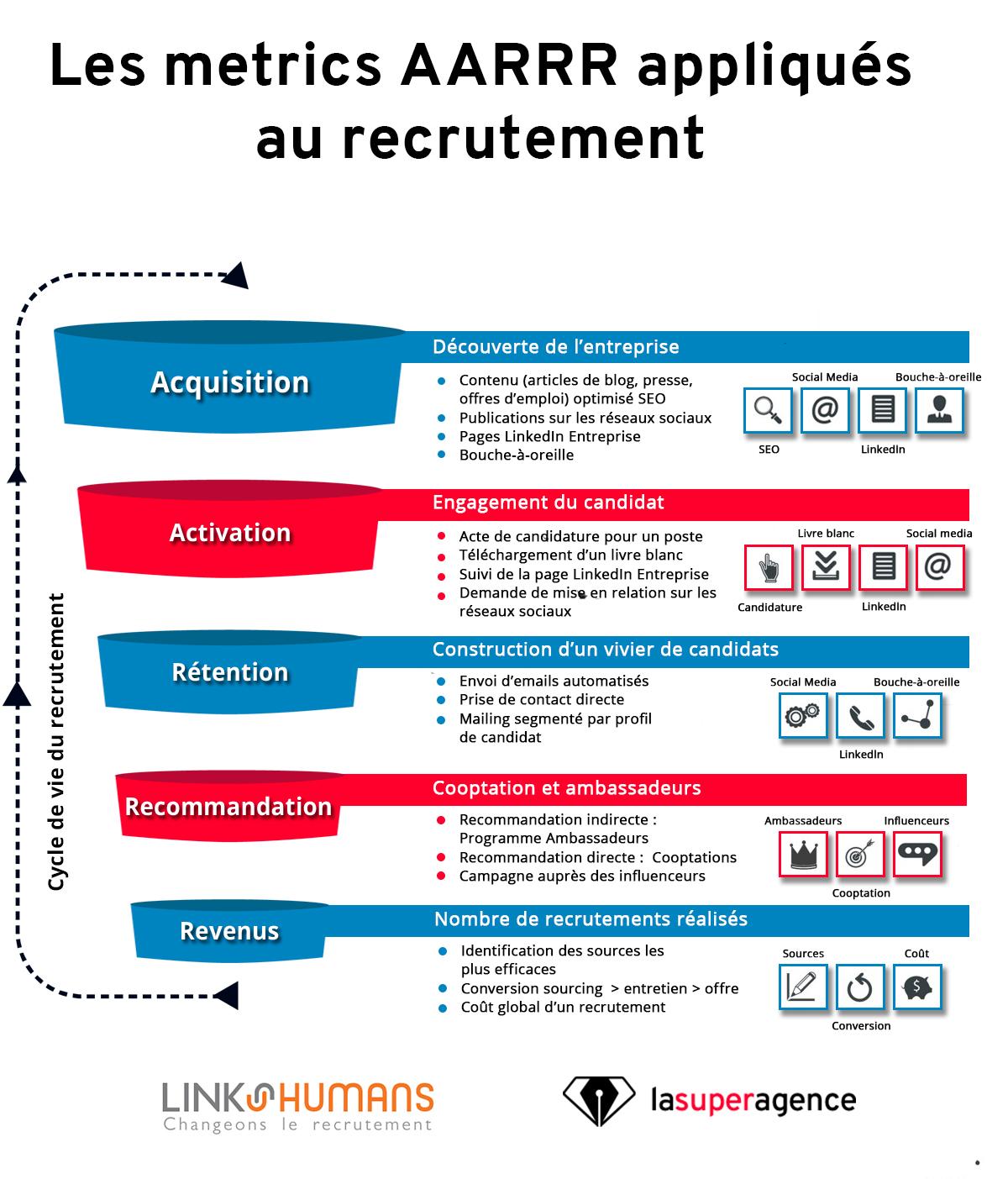 aarrr_infographie recrutement