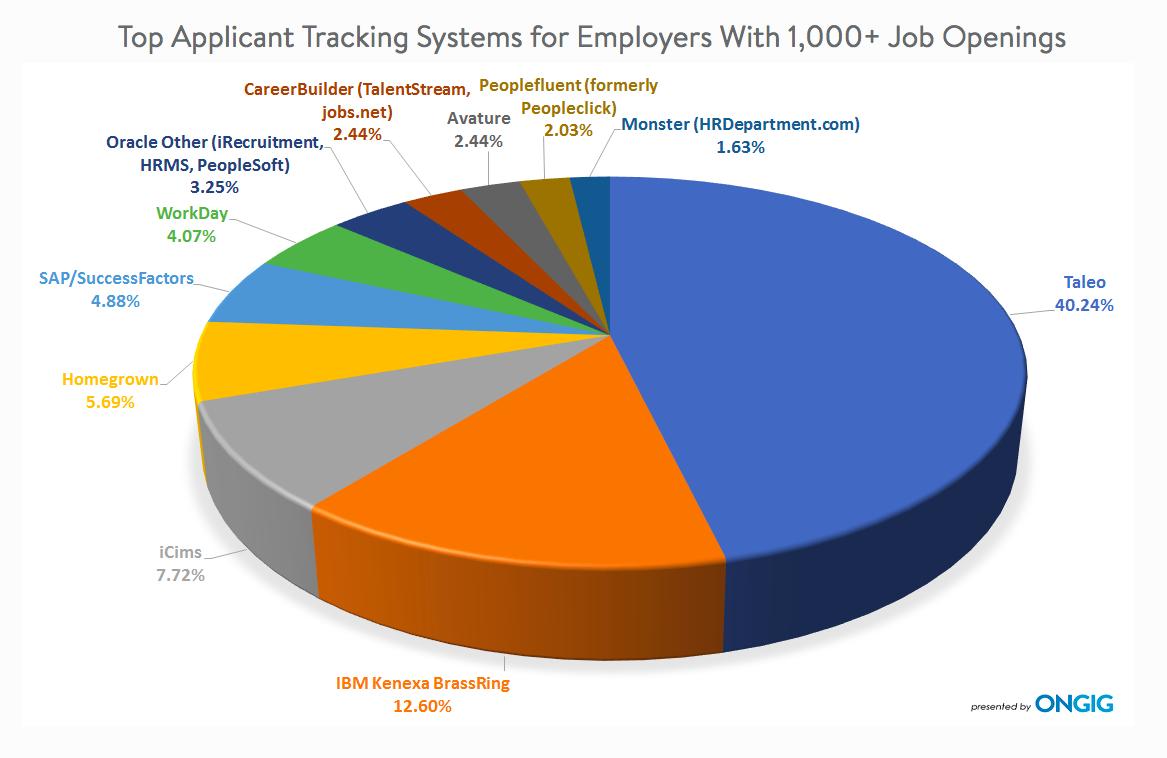 quels ats pour plus de 1000 recrutement par an
