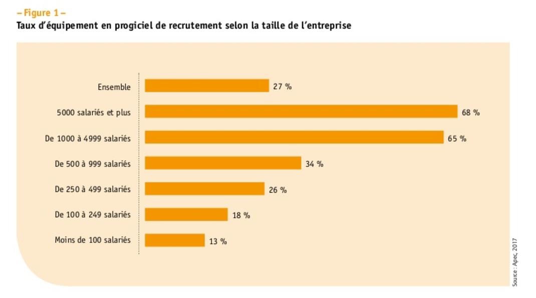 taux equipement logiciel de recrutement ATS france