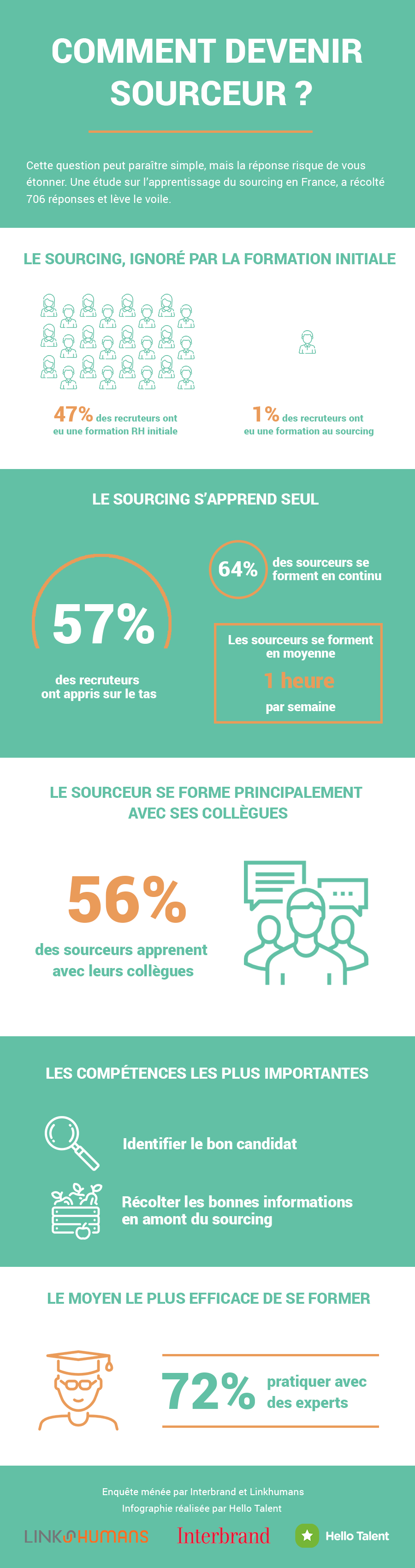 Infographie formation sourcing recrutement